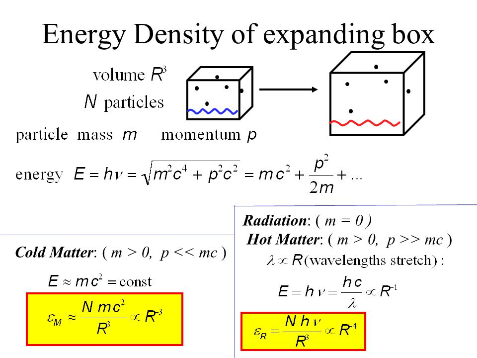 Cold Matter: ( m > 0, p << mc ) Radiation: ( m = 0 ) Hot Matter: ( m > 0, p >> mc ) Energy Density of expanding box