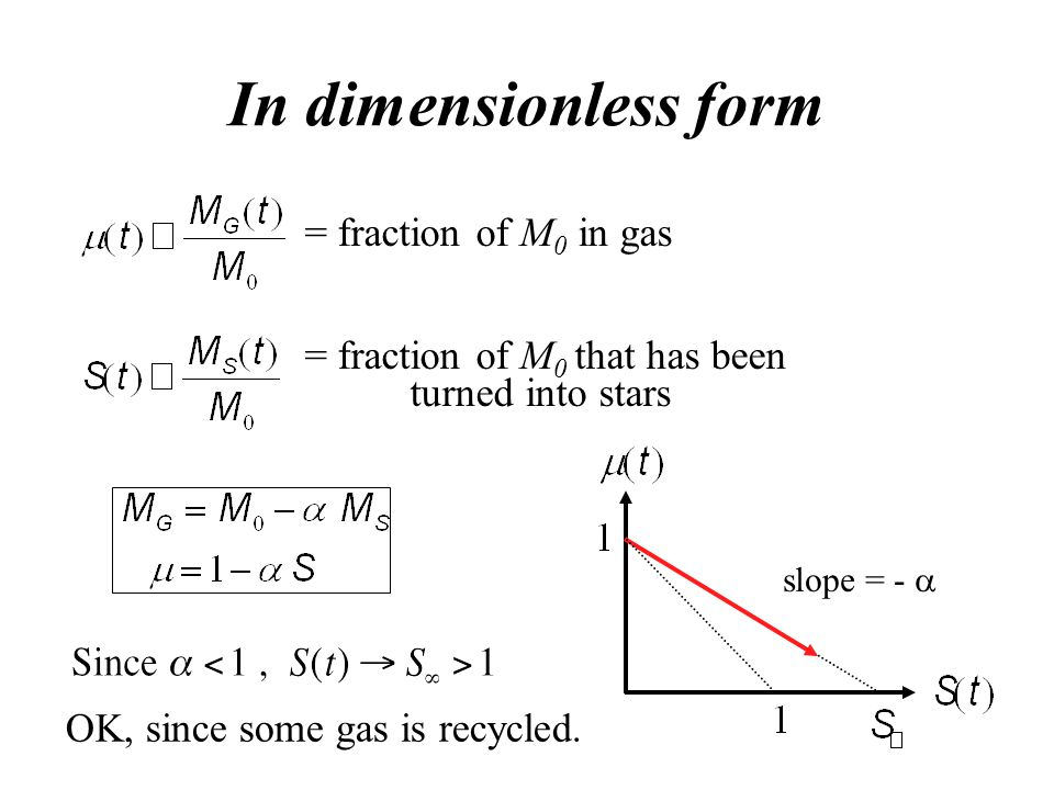= fraction of M 0 in gas = fraction of M 0 that has been turned into stars In dimensionless form slope = -  OK, since some gas is recycled.