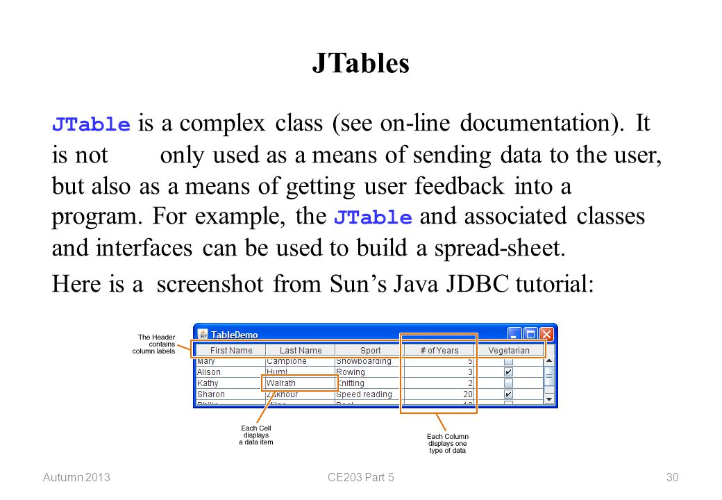 Autumn 2013CE203 Part 530 JTables JTable is a complex class (see on-line documentation). It is notonly used as a means of sending data to the user, bu