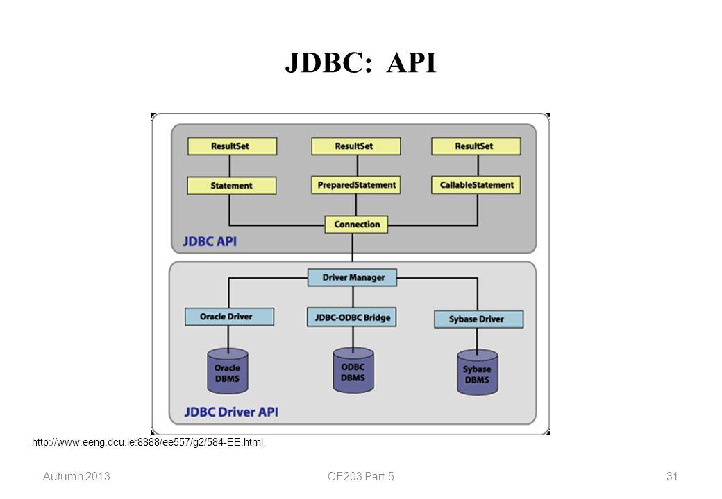 JDBC: API Autumn 2013CE203 Part 531 http://www.eeng.dcu.ie:8888/ee557/g2/584-EE.html