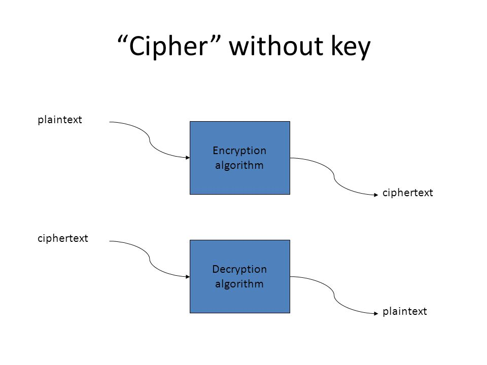 """Cipher"" without key Encryption algorithm plaintext ciphertext Decryption algorithm ciphertext plaintext"