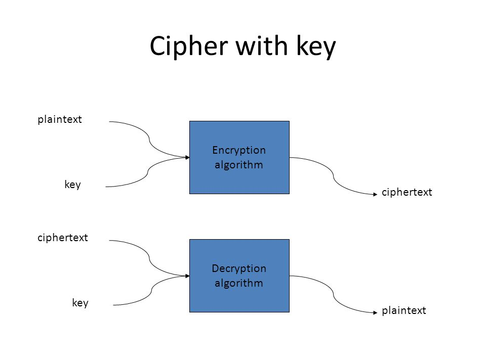 Cipher with key Encryption algorithm plaintext ciphertext Decryption algorithm ciphertext plaintext key
