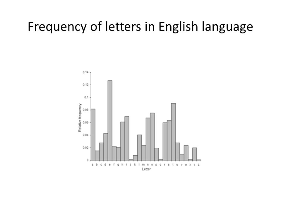 Frequency of letters in English language