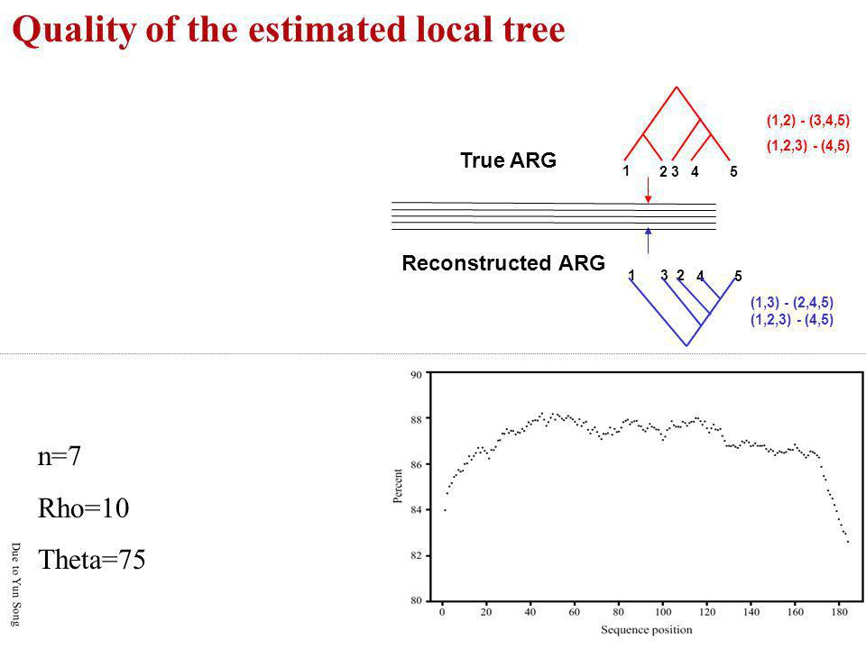 Quality of the estimated local tree True ARG Reconstructed ARG 1 23 45 123 45 (1,2) - (3,4,5) (1,2,3) - (4,5) (1,3) - (2,4,5) (1,2,3) - (4,5) n=7 Rho=10 Theta=75 Due to Yun Song
