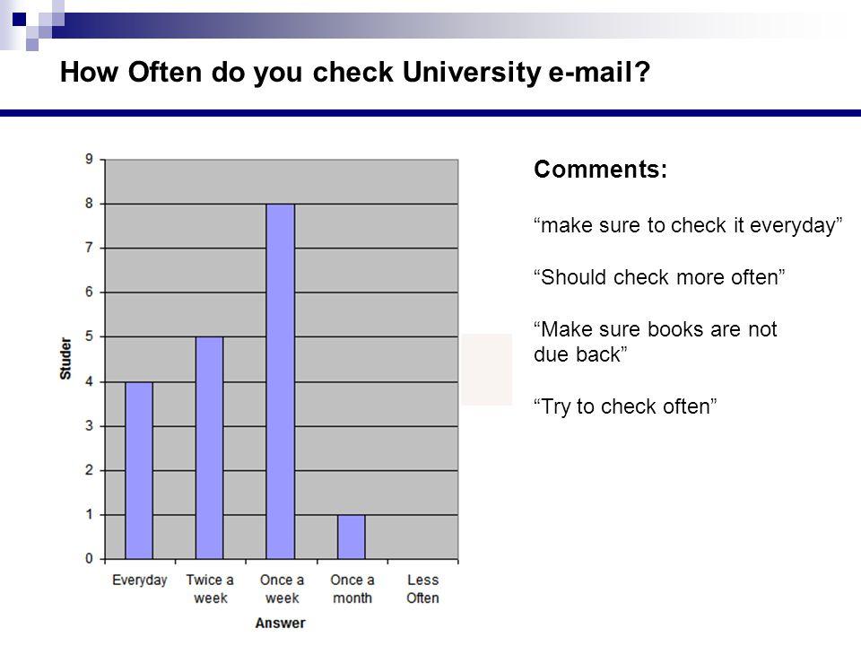 How Often do you check University e-mail.