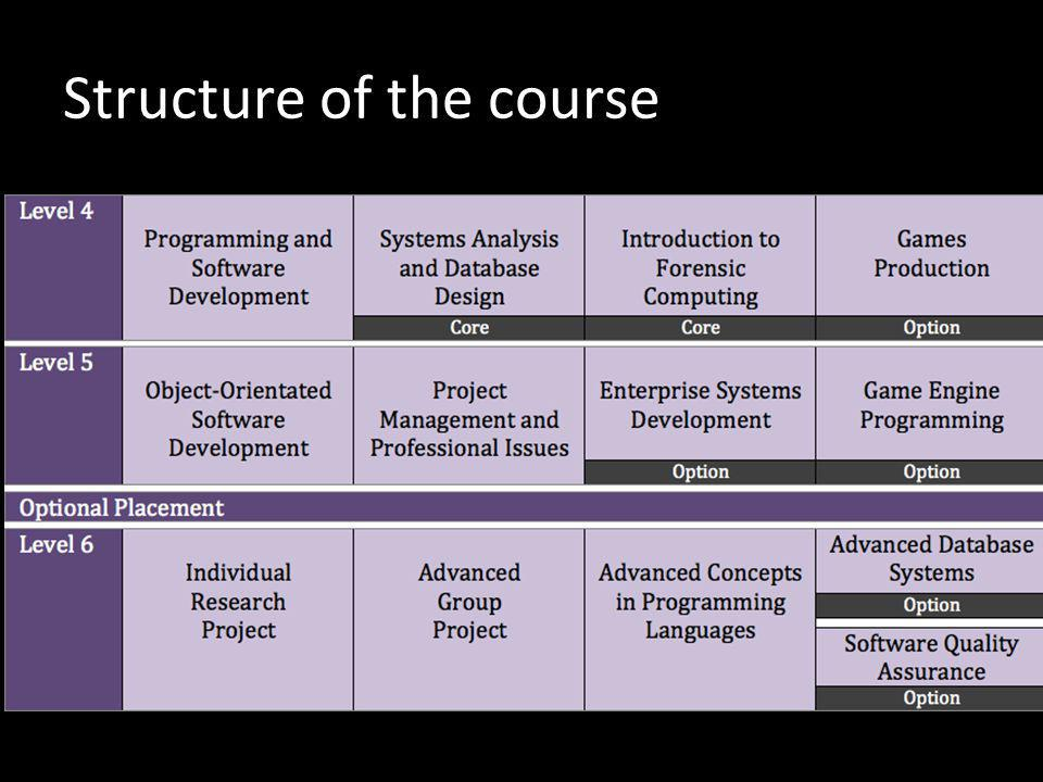 You can choose to take particular themes at level 4 (first year of a course) and carry them through at Level 5 (second year) Eg: programming, games, databases There are also other IT related themes such as networks and forensics available to you Your ART will discuss these options with you in more detail tomorrow Modules