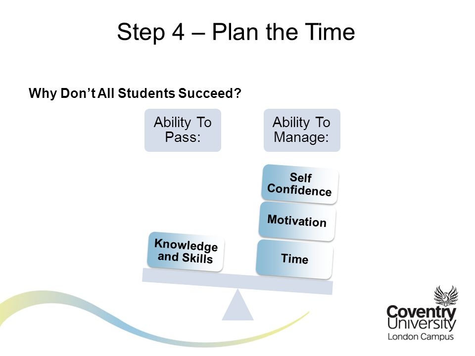 Ability To Pass: Ability To Manage: TimeMotivation Self Confidence Knowledge and Skills Why Don't All Students Succeed
