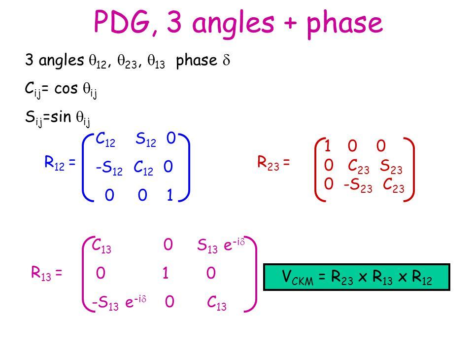 PDG, 3 angles + phase C 12 S 12 0 -S 12 C 12 0 0 0 1 10 0 0 C 23 S 23 0 -S 23 C 23 3 angles  12,  23,  13 phase  C ij = cos  ij S ij =sin  ij V CKM = R 23 x R 13 x R 12 R 12 =R 23 = R 13 = C 13 0 S 13 e -i  0 1 0 -S 13 e -i  0 C 13