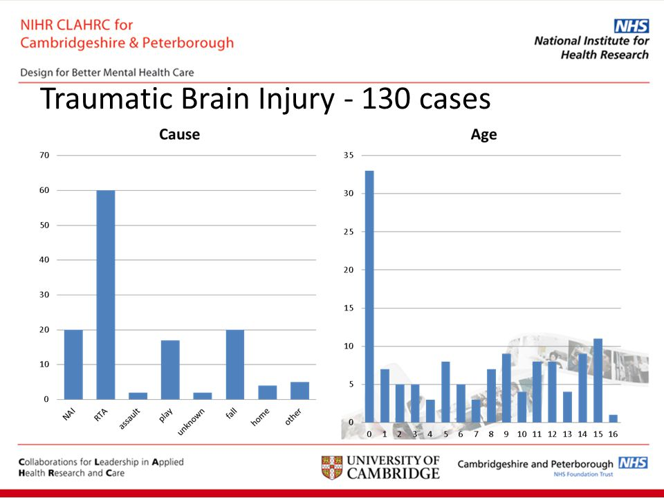 Traumatic Brain Injury - 130 cases