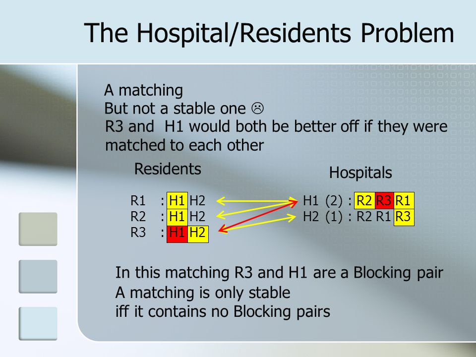 The Hospital/Residents Problem Residents Hospitals R1 R2 R3 : R2 R3 R1 : R2 R1 R3 : H1 H2 H1 H2 A matching R3 and H1 would both be better off if they were matched to each other (2) (1) But not a stable one  A matching is only stable iff it contains no Blocking pairs In this matching R3 and H1 are a Blocking pair