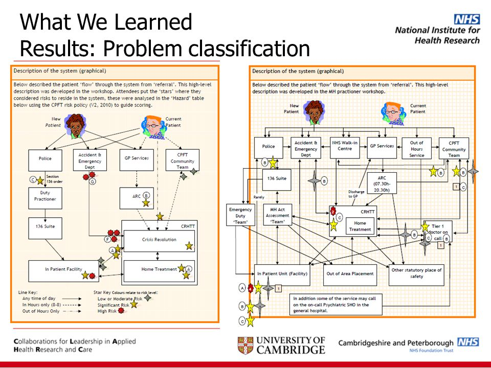 What We Learned Results: Problem classification