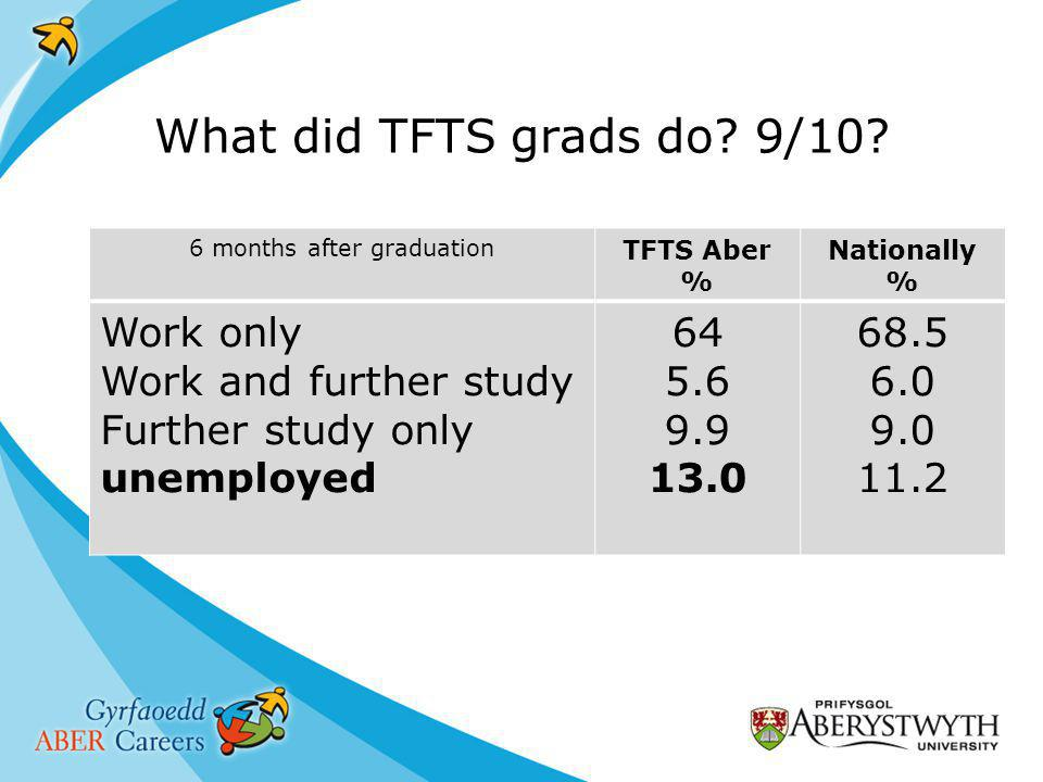 What did TFTS grads do. 9/10.