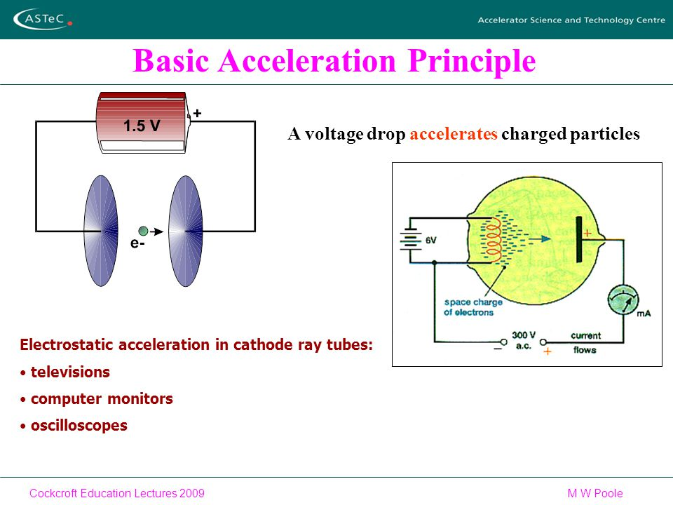 Cockcroft Education Lectures 2009M W Poole Basic Acceleration Principle A voltage drop accelerates charged particles Electrostatic acceleration in cathode ray tubes: televisions computer monitors oscilloscopes
