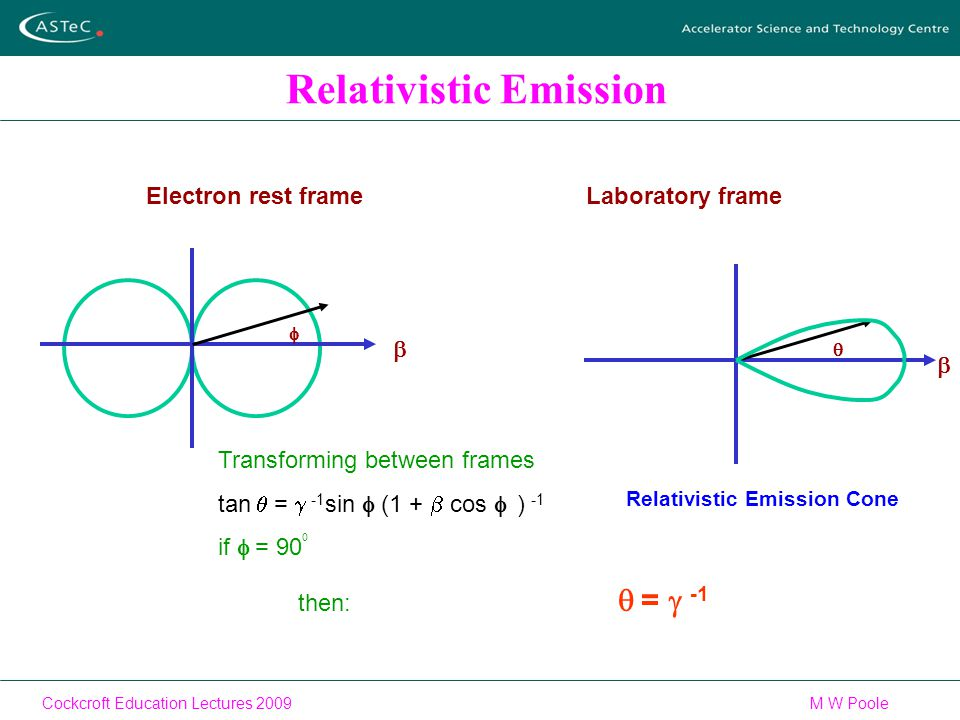 Cockcroft Education Lectures 2009M W Poole Relativistic Emission Relativistic Emission Cone Electron rest frame   Laboratory frame   Transforming between frames tan  =  -1 sin  (1 +  cos    ) -1 if  = 90  then:  =  -1