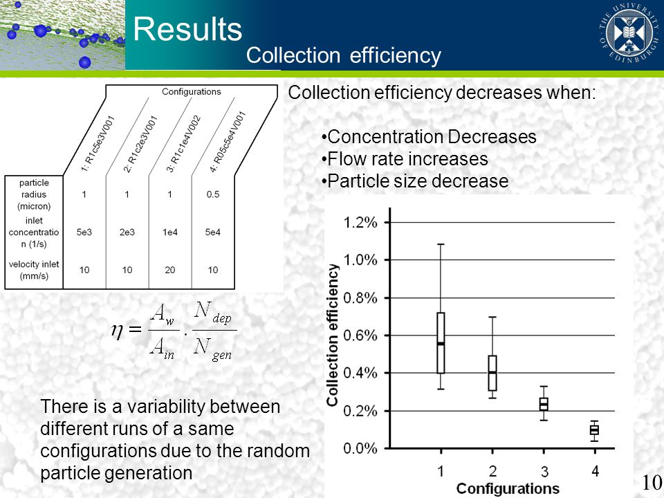 Results Collection efficiency Collection efficiency decreases when: Concentration Decreases Flow rate increases Particle size decrease There is a vari