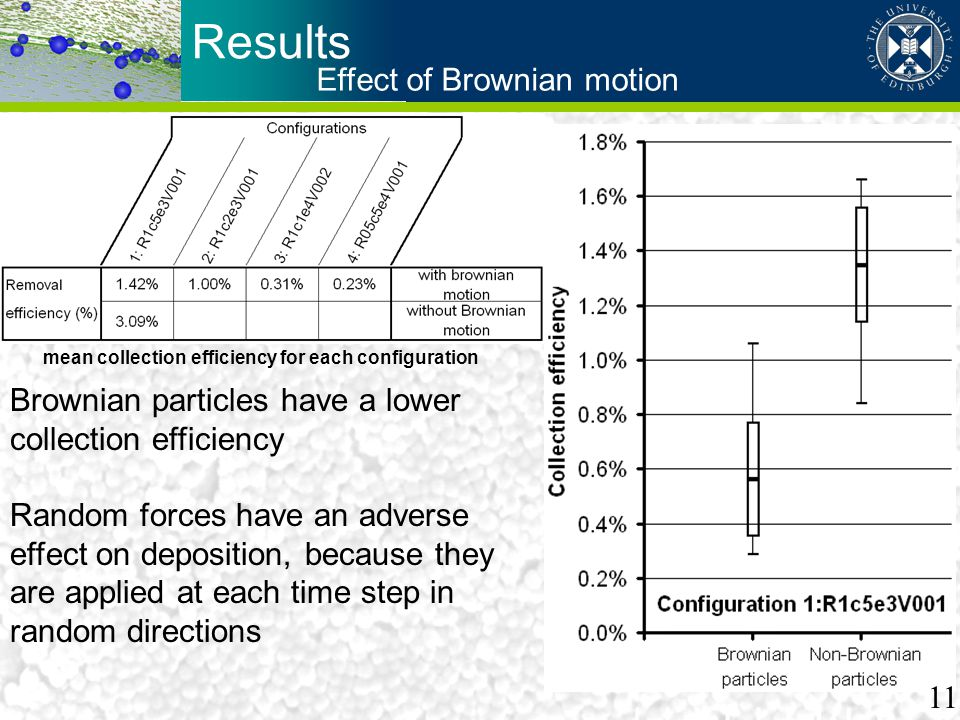 Results Effect of Brownian motion mean collection efficiency for each configuration Brownian particles have a lower collection efficiency Random force