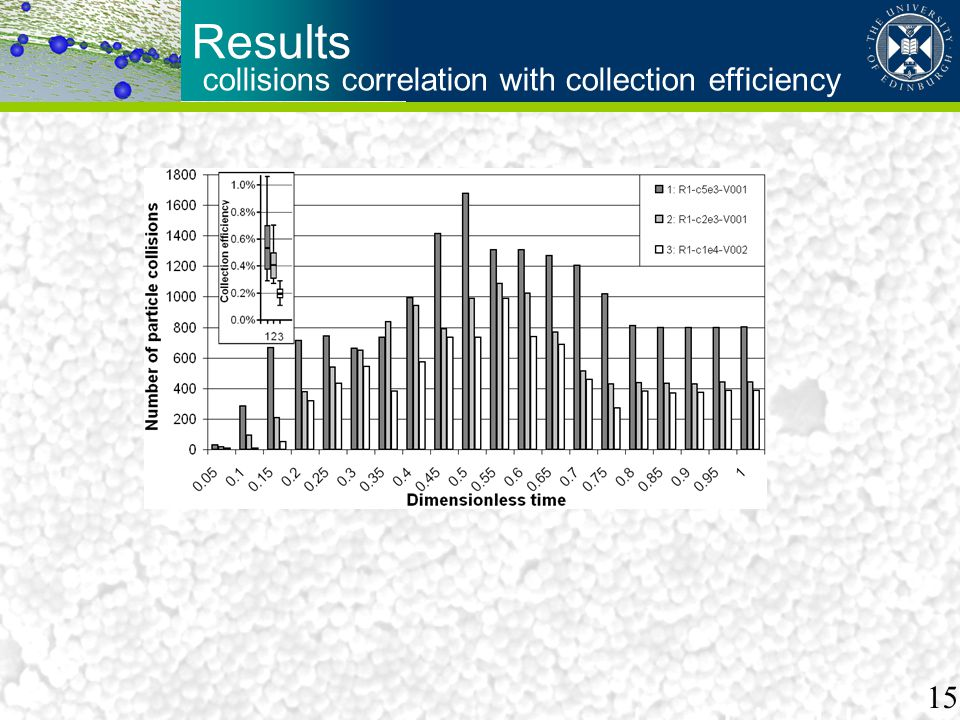 Results collisions correlation with collection efficiency 15
