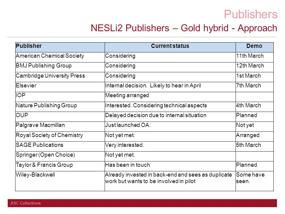 Publishers JISC Collections NESLi2 Publishers – Gold hybrid - Approach PublisherCurrent statusDemo American Chemical SocietyConsidering11th March BMJ Publishing GroupConsidering12th March Cambridge University PressConsidering1st March ElsevierInternal decision.