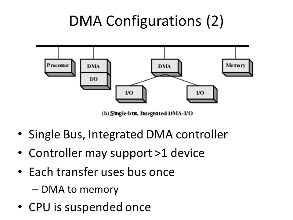 DMA Configurations (2) Single Bus, Integrated DMA controller Controller may support >1 device Each transfer uses bus once – DMA to memory CPU is suspe