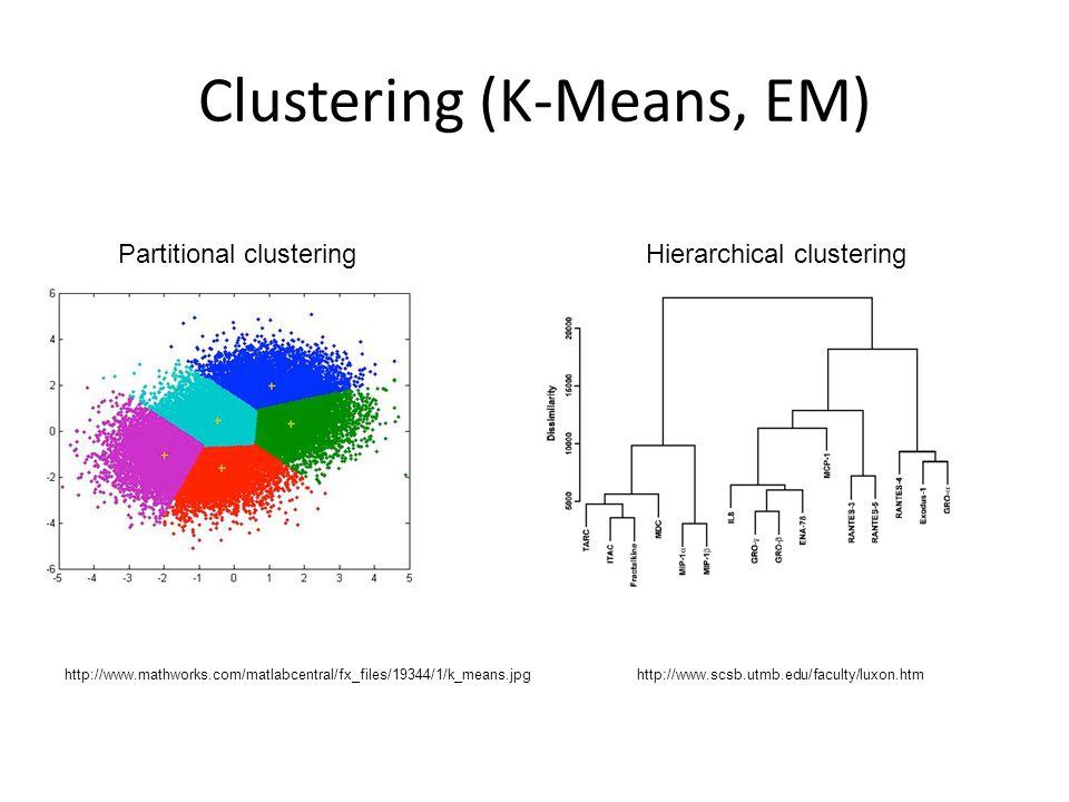 Clustering (K-Means, EM) http://www.mathworks.com/matlabcentral/fx_files/19344/1/k_means.jpghttp://www.scsb.utmb.edu/faculty/luxon.htm Partitional clusteringHierarchical clustering