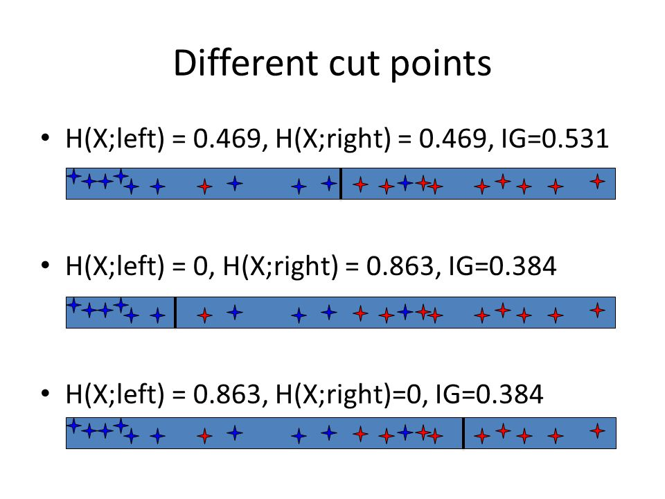 Different cut points H(X;left) = 0.469, H(X;right) = 0.469, IG=0.531 H(X;left) = 0, H(X;right) = 0.863, IG=0.384 H(X;left) = 0.863, H(X;right)=0, IG=0.384