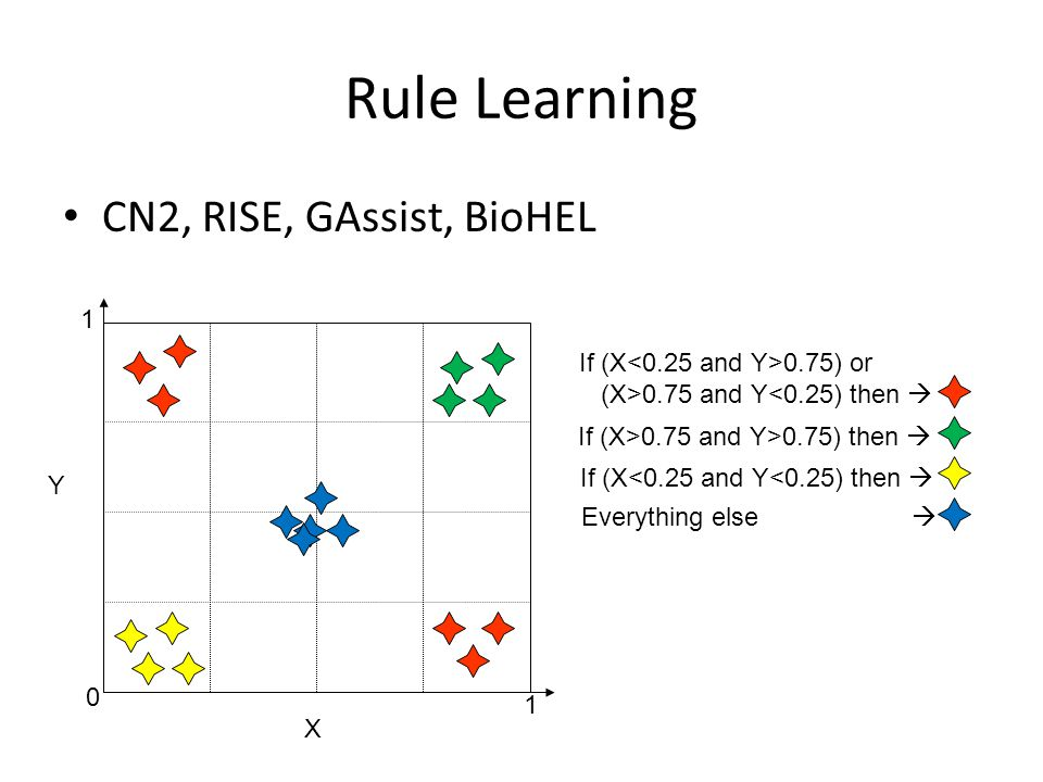 Rule Learning CN2, RISE, GAssist, BioHEL X Y If (X 0.75) or (X>0.75 and Y<0.25) then  If (X>0.75 and Y>0.75) then  If (X<0.25 and Y<0.25) then  Everything else 