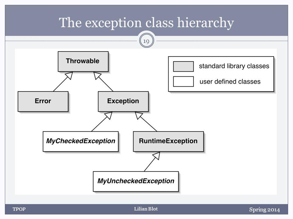 Lilian Blot The exception class hierarchy TPOP 19 Spring 2014