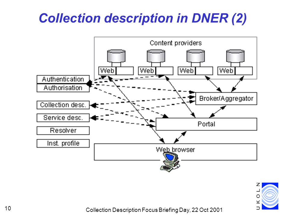 Collection Description Focus Briefing Day, 22 Oct 2001 10 Collection description in DNER (2)
