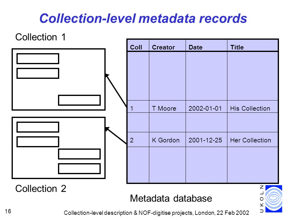 Collection-level description & NOF-digitise projects, London, 22 Feb 2002 16 CreatorDateTitleColl T Moore2002-01-01His Collection1 Metadata database Collection-level metadata records Collection 2 K Gordon2001-12-25Her Collection2 Collection 1