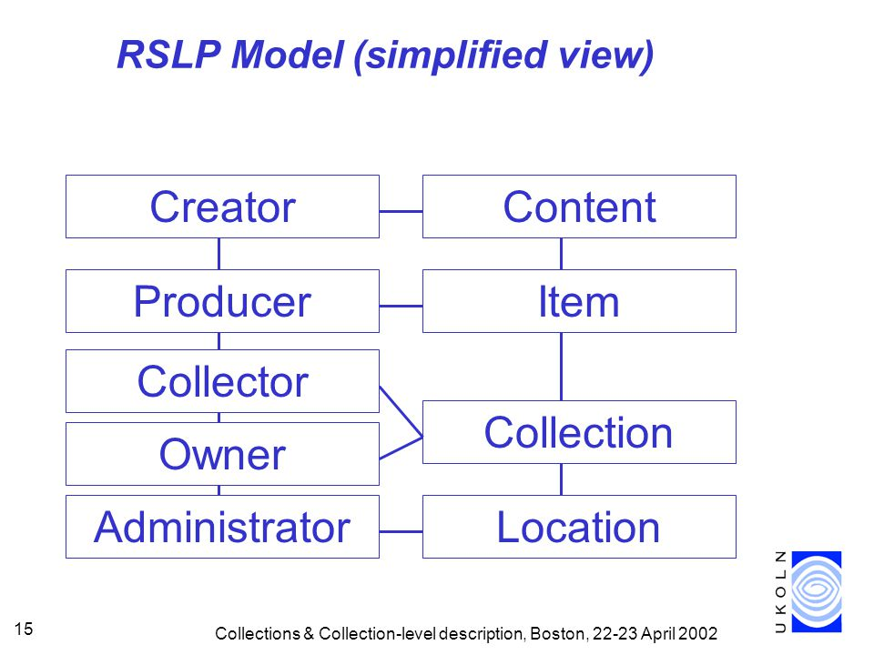 Collections & Collection-level description, Boston, April ContentItem Producer Creator Administrator Location RSLP Model (simplified view) Collection Collector Owner