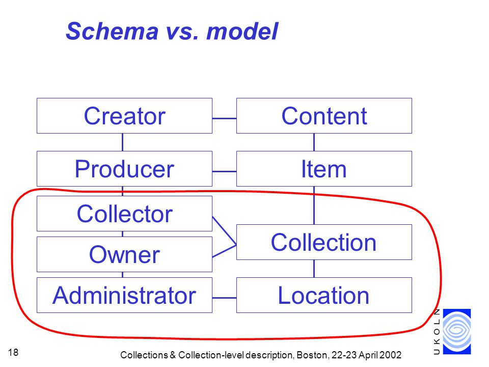 Collections & Collection-level description, Boston, April Administrator Location Schema vs.