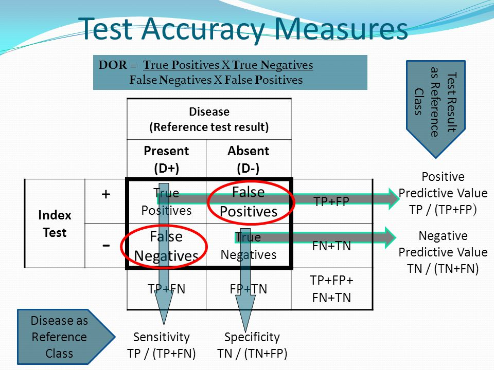 Test Accuracy Measures Disease (Reference test result) Present (D+) Absent (D-) Index Test + True Positives False Positives TP+FP - False Negatives True Negatives FN+TN TP+FNFP+TN TP+FP+ FN+TN Sensitivity TP / (TP+FN) Specificity TN / (TN+FP) Positive Predictive Value TP / (TP+FP) Negative Predictive Value TN / (TN+FN) Disease as Reference Class Test Result as Reference Class DOR = True Positives X True Negatives False Negatives X False Positives