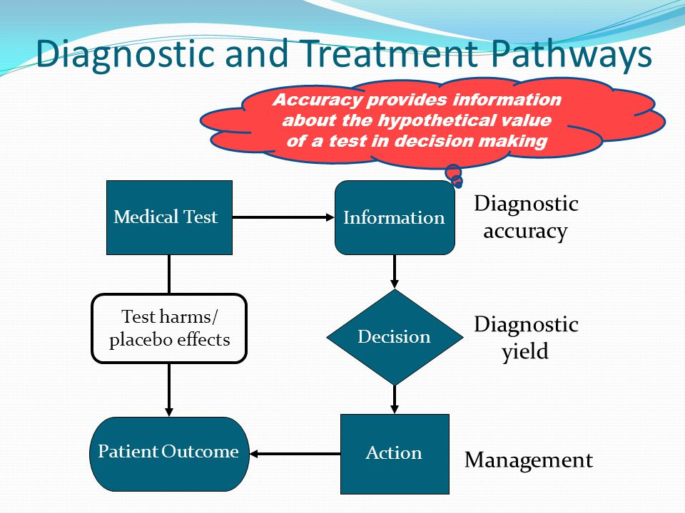 Medical Test Information Decision Action Patient Outcome Test harms/ placebo effects Diagnostic accuracy Diagnostic yield Management Diagnostic and Treatment Pathways Accuracy provides information about the hypothetical value of a test in decision making