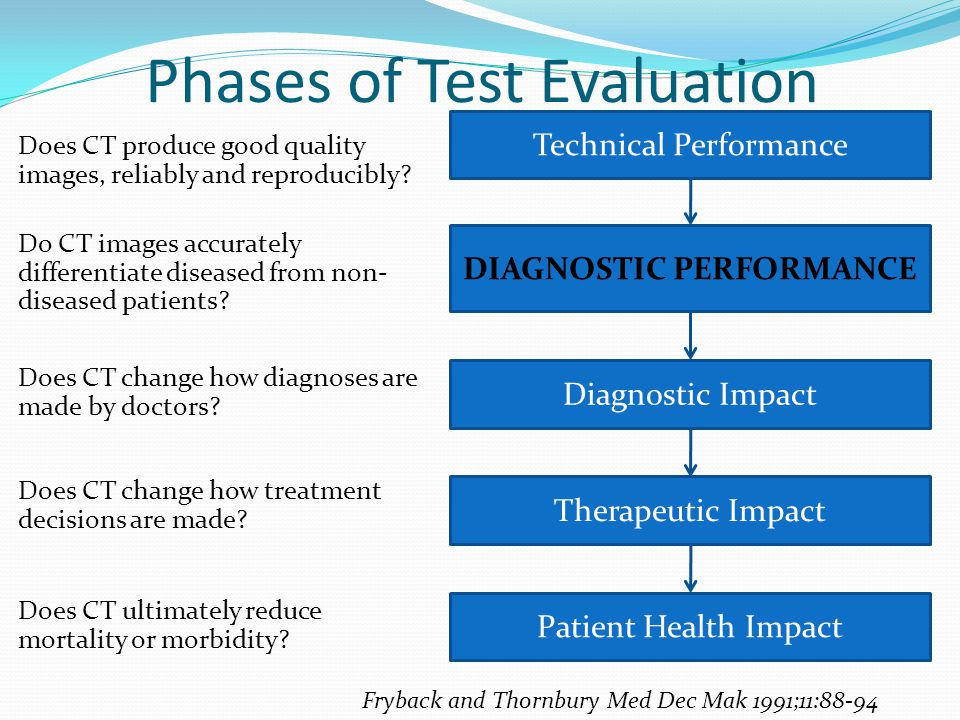 Phases of Test Evaluation Technical Performance Does CT produce good quality images, reliably and reproducibly.