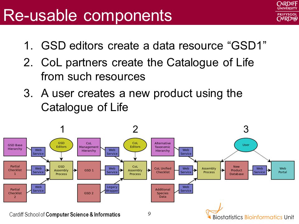 Cardiff School of Computer Science & Informatics 9 Re-usable components 1.GSD editors create a data resource GSD1 2.CoL partners create the Catalogue of Life from such resources 3.A user creates a new product using the Catalogue of Life 123