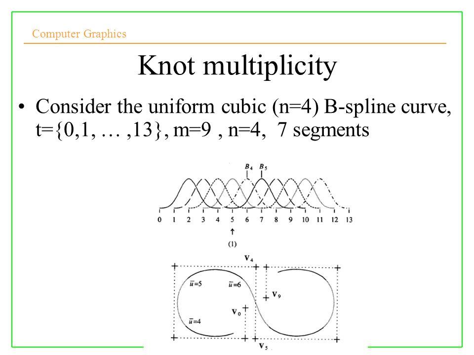 Computer Graphics Knot multiplicity Consider the uniform cubic (n=4) B-spline curve, t={0,1, …,13}, m=9, n=4, 7 segments