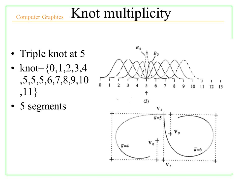 Computer Graphics Knot multiplicity Triple knot at 5 knot={0,1,2,3,4,5,5,5,6,7,8,9,10,11} 5 segments