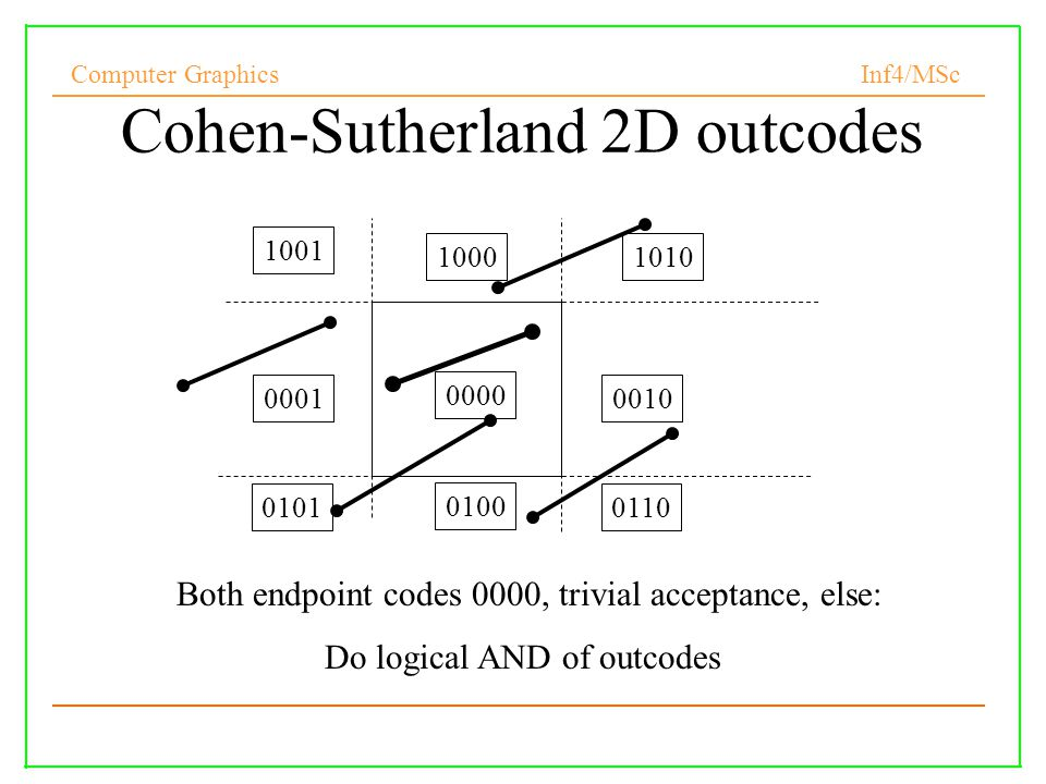 Computer Graphics Inf4/MSc Cohen-Sutherland 2D outcodes Both endpoint codes 0000, trivial acceptance, else: Do logical AND of outcodes