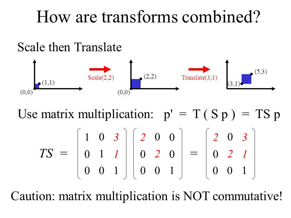 Computer Graphics 02/10/09Lecture 415 How are transforms combined? (0,0) (1,1) (2,2) (0,0) (5,3) (3,1) Scale(2,2)Translate(3,1) TS = 2020 0202