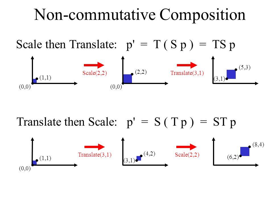 Computer Graphics 02/10/09Lecture 416 Non-commutative Composition Scale then Translate: p = T ( S p ) = TS p Translate then Scale: p = S ( T p ) = ST p (0,0) (1,1) (4,2) (3,1) (8,4) (6,2) (0,0) (1,1) (2,2) (0,0) (5,3) (3,1) Scale(2,2)Translate(3,1) Scale(2,2)