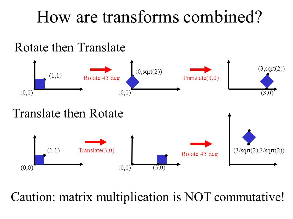Computer Graphics 02/10/09Lecture 418 How are transforms combined.