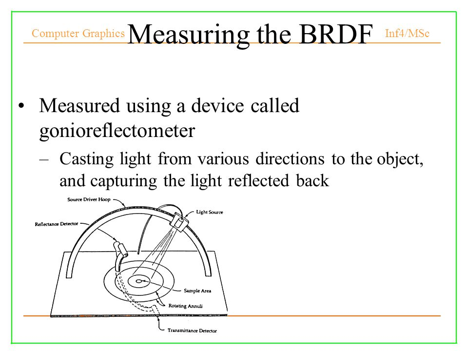 Computer Graphics Inf4/MSc Measuring the BRDF Measured using a device called gonioreflectometer –Casting light from various directions to the object, and capturing the light reflected back