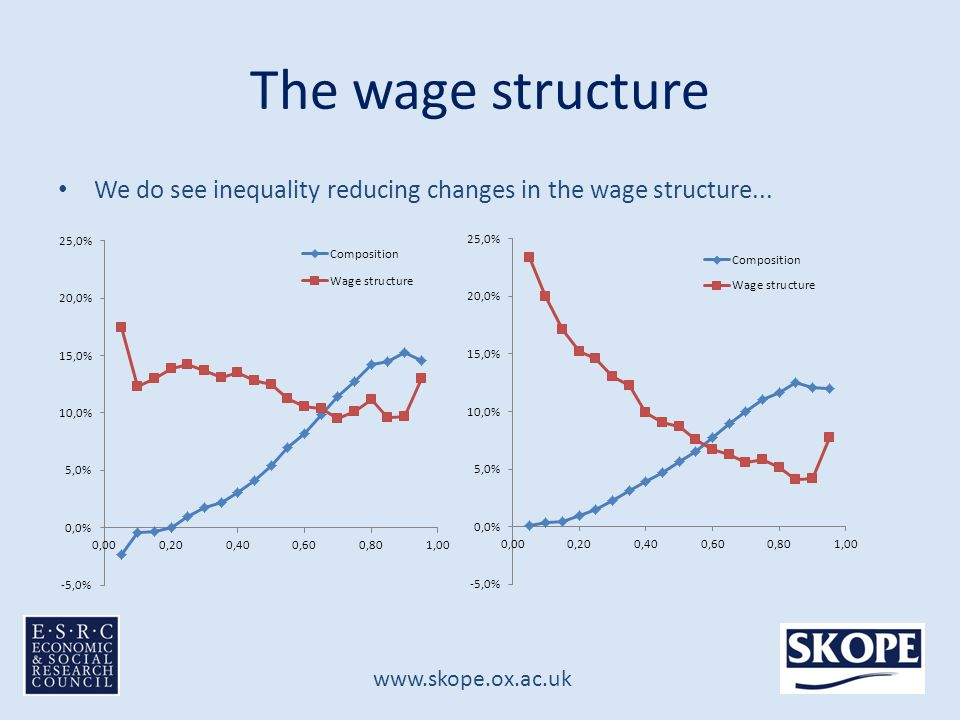 www.skope.ox.ac.uk The wage structure We do see inequality reducing changes in the wage structure...