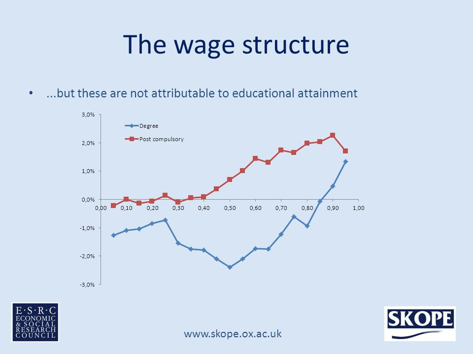 www.skope.ox.ac.uk Distribution of jobs Seems to reflect 'correction' of compositional changes – not as many people in high wage jobs as we'd predict Year Jobs earning below 2/3 * median hourly wage Jobs earning above 1.5* median hourly wage Initial (1987)20.2%23.4% Composition effects only24.0%27.1% Final (2001)23.0%25.6% Initial (1994) 22.6%25.2% Composition effects only 25.2%27.3% Final (2007) 21.3%25.9%
