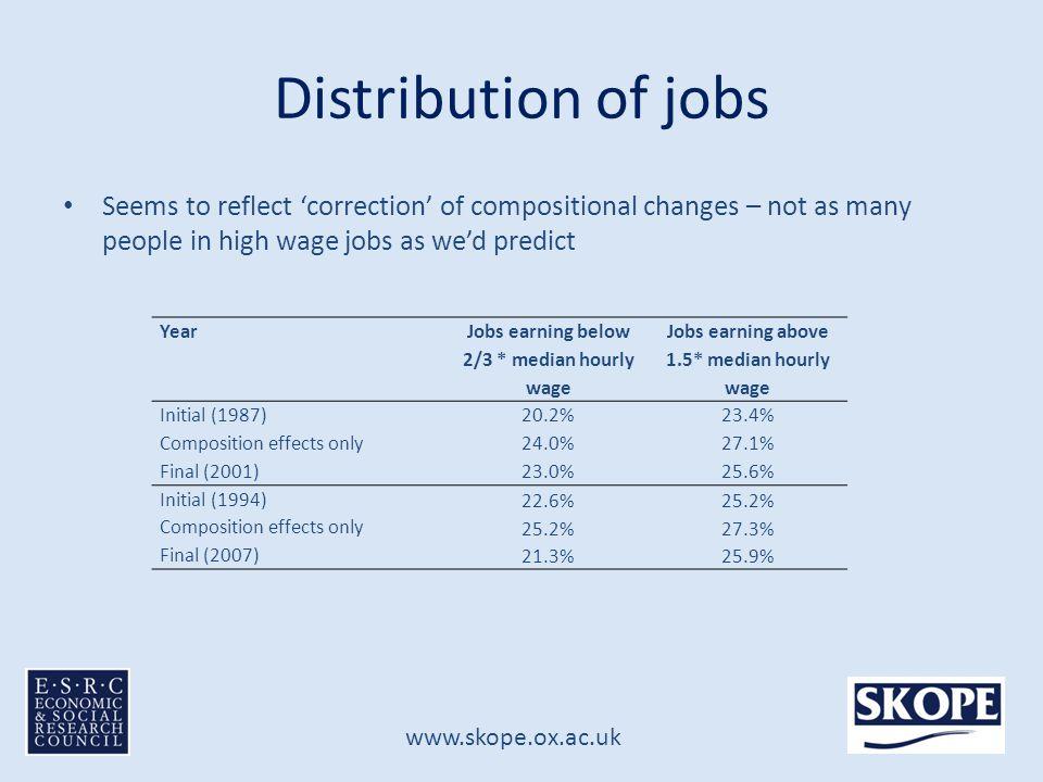 www.skope.ox.ac.uk Distribution of jobs Result: increasingly heterogeneous occupational groups