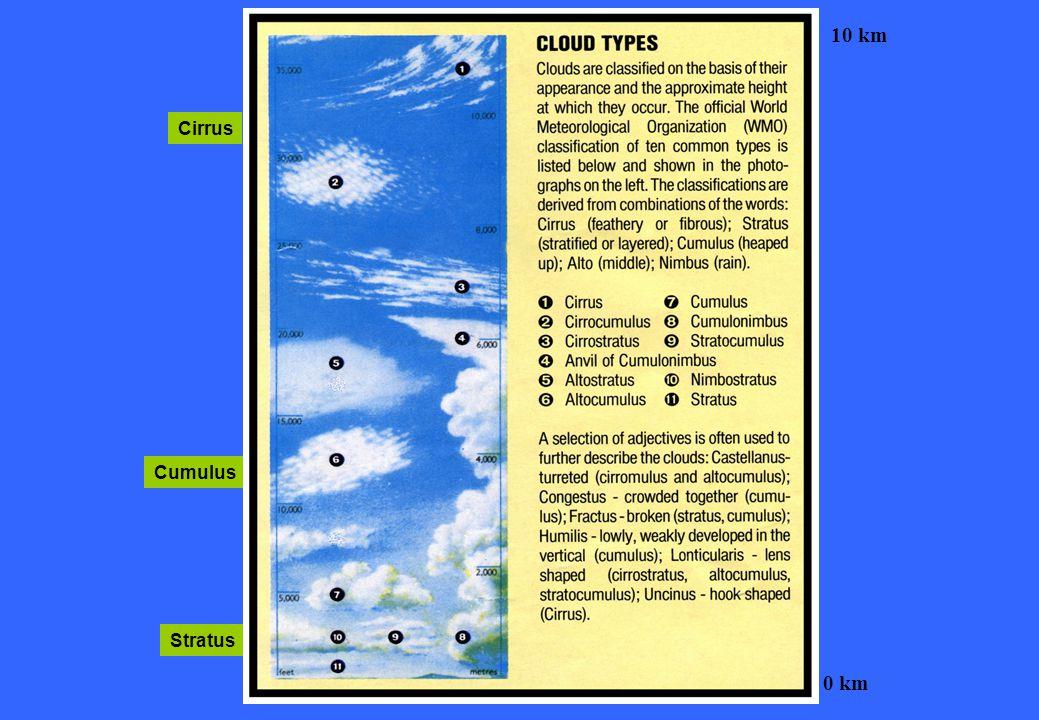 Cirrus Cumulus Stratus 10 km 0 km