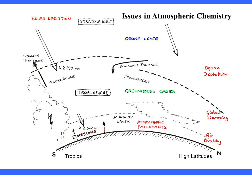Issues in Atmospheric Chemistry Tropics High Latitudes