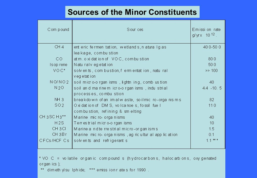 Sources of the Minor Constituents