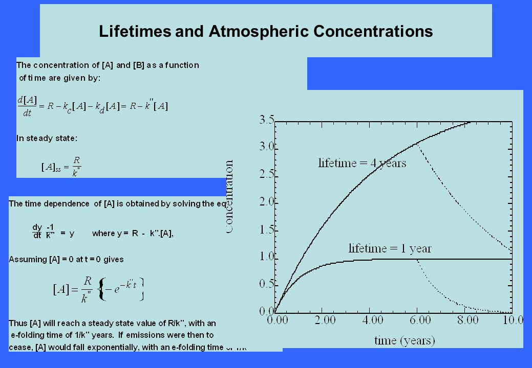 Lifetimes and Atmospheric Concentrations