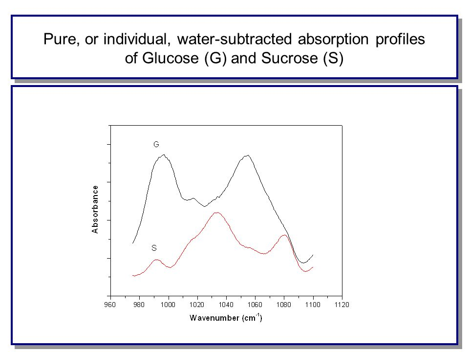 Pure, or individual, water-subtracted absorption profiles of Glucose (G) and Sucrose (S)